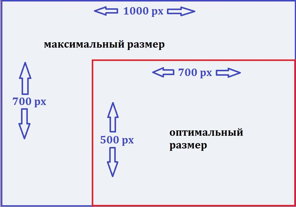 максимальный размер изображения ВКонтакте